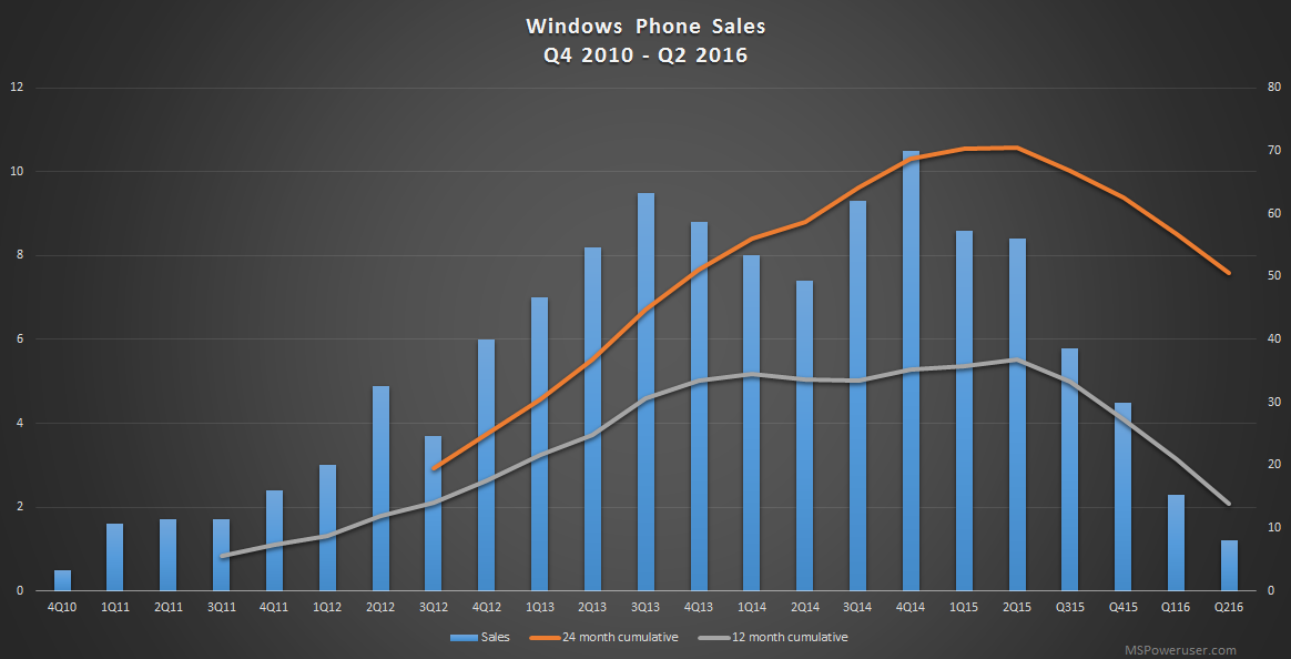 windows phone sales q2 2016