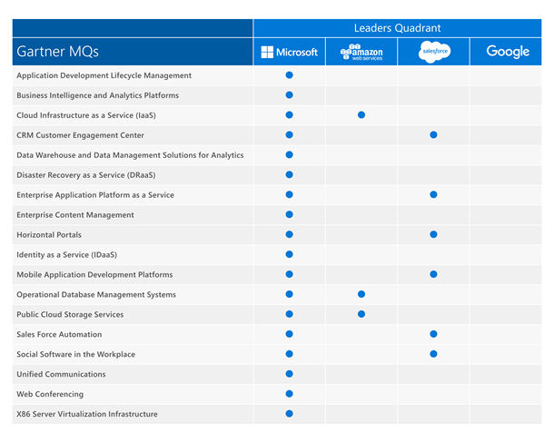 Azure Gartner Magic Quadrant