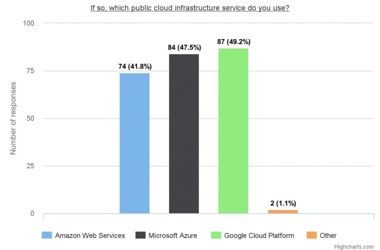 IT Survey Finds Promise, Competition for Microsoft Azure 8