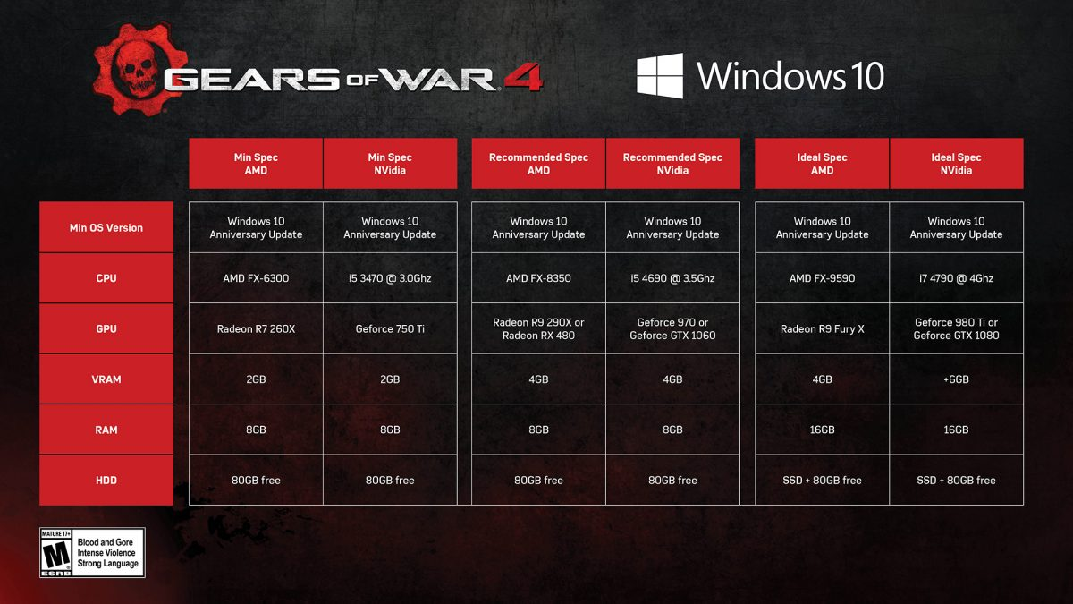 Gears of War 4 Specs