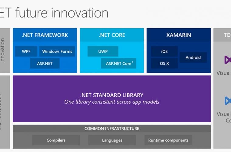 Microsoft details its .NET language strategy 1
