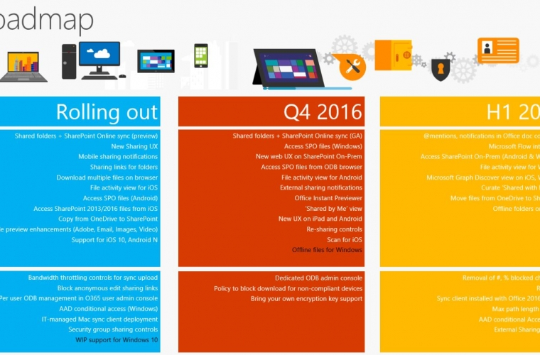 Microsoft reveals OneDrive roadmap, flow integration and more coming in H1 2017 13