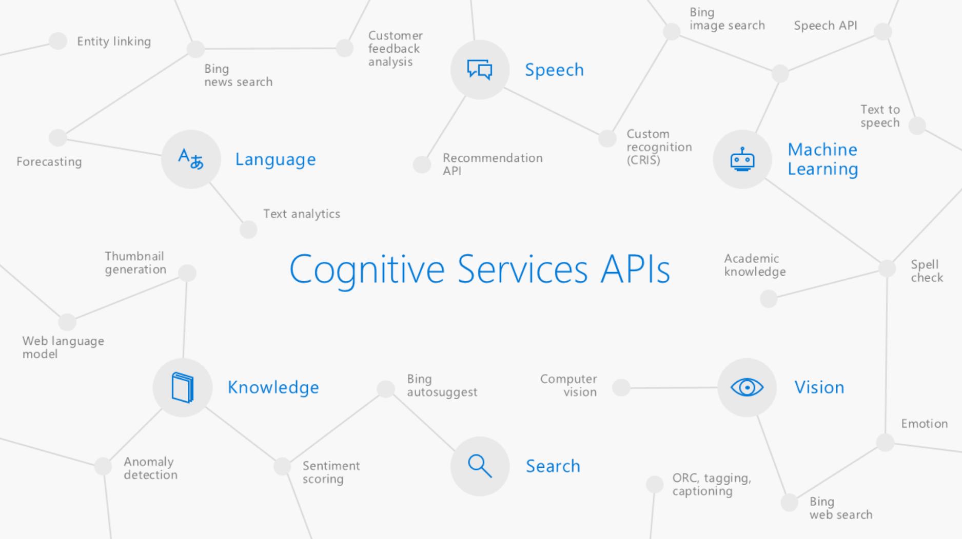 Azure Speech service can now evaluate speech pronunciation
