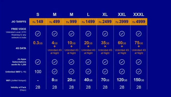Reliance Jio Tarrif Plan Pricing