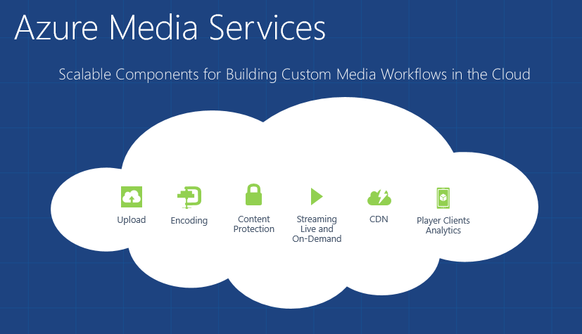 azure-media-services