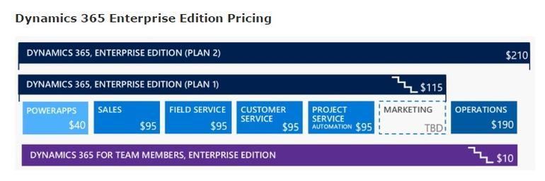 dynamics-365-pricing-details