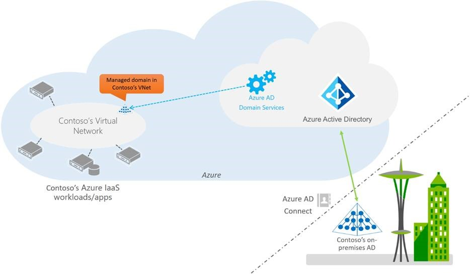 azure-ad-domain-services