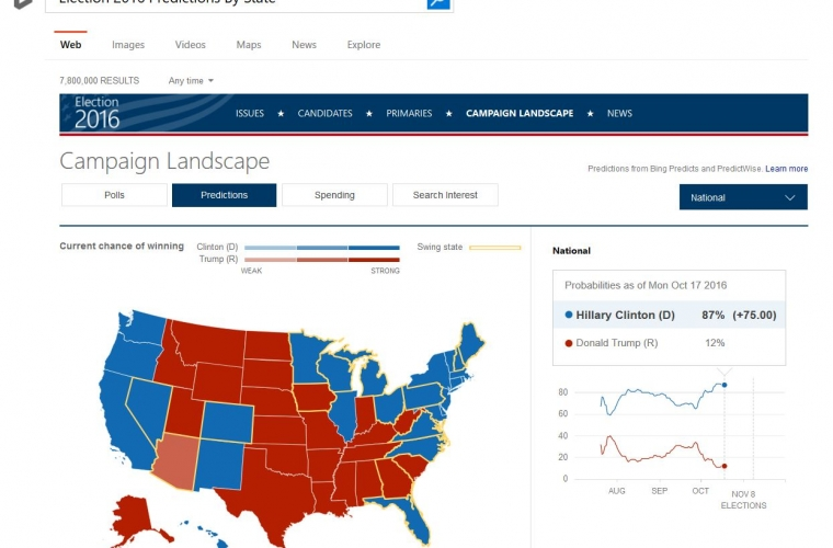 Bing's Campaign Landscape provides you a view of the winning predictions and candidate spending 8