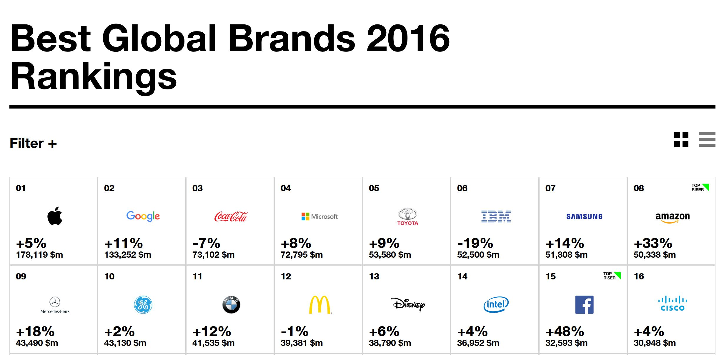 microsoft-interbrand-survey