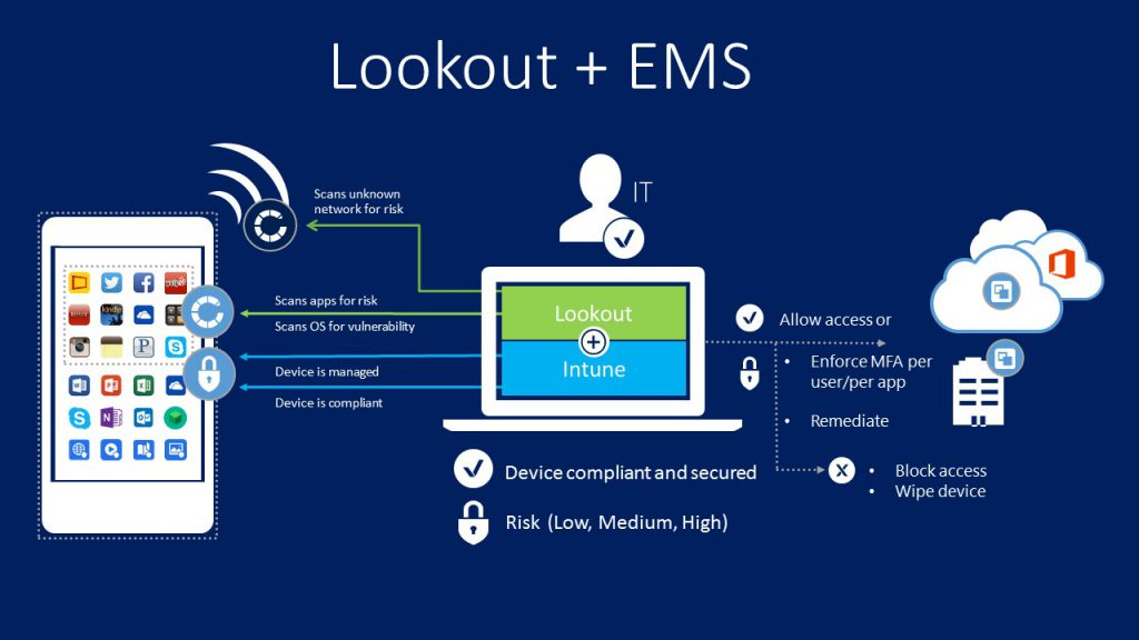 microsoft-lookout-ems