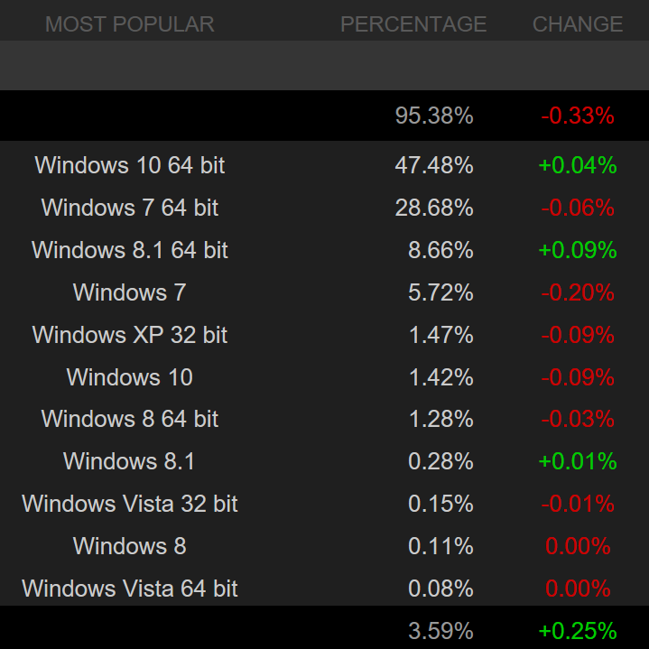 numbers for windows 10