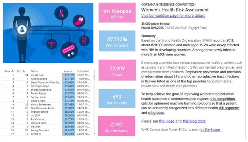 cortana-womens-health-risk-competition