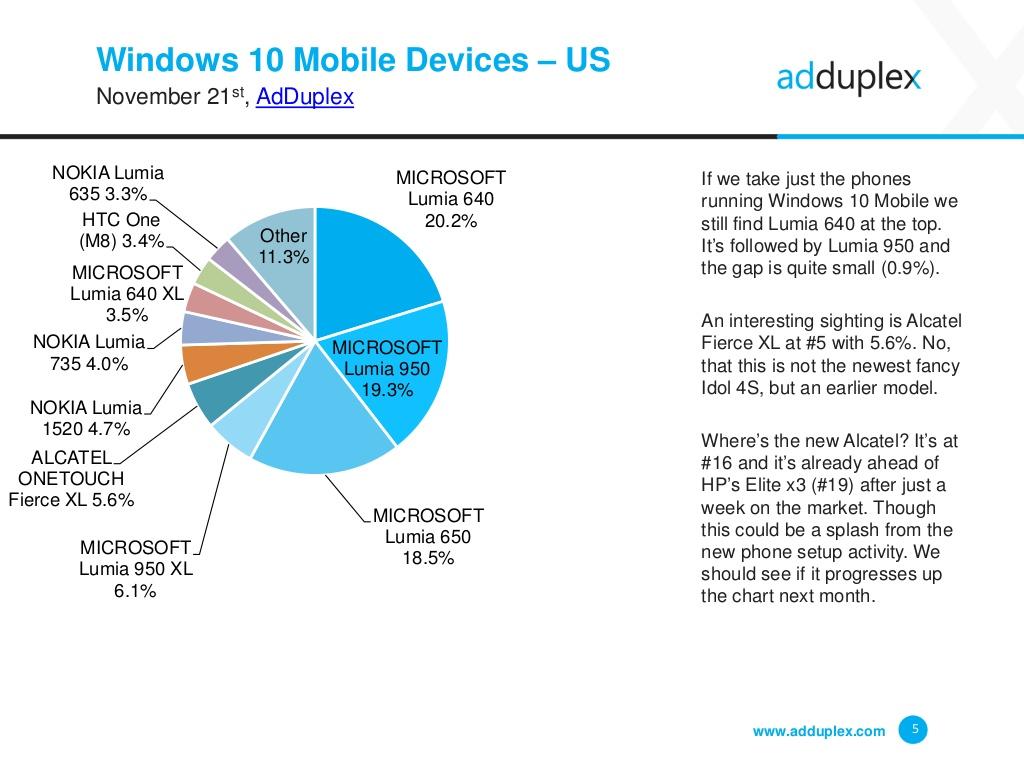 adduplex-windows-device-statistics-report-november-2016-5-1024