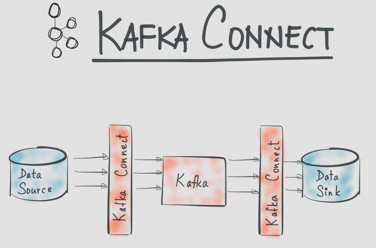 kafka-connect