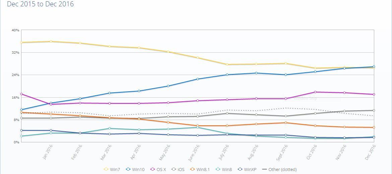 Windows 10 finally overtakes Windows 7 in December 2016 1