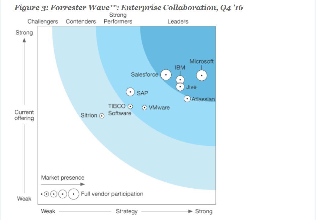 Microsoft named as a Leader in Forrester's 2016 Enterprise Collaboration Wave 1