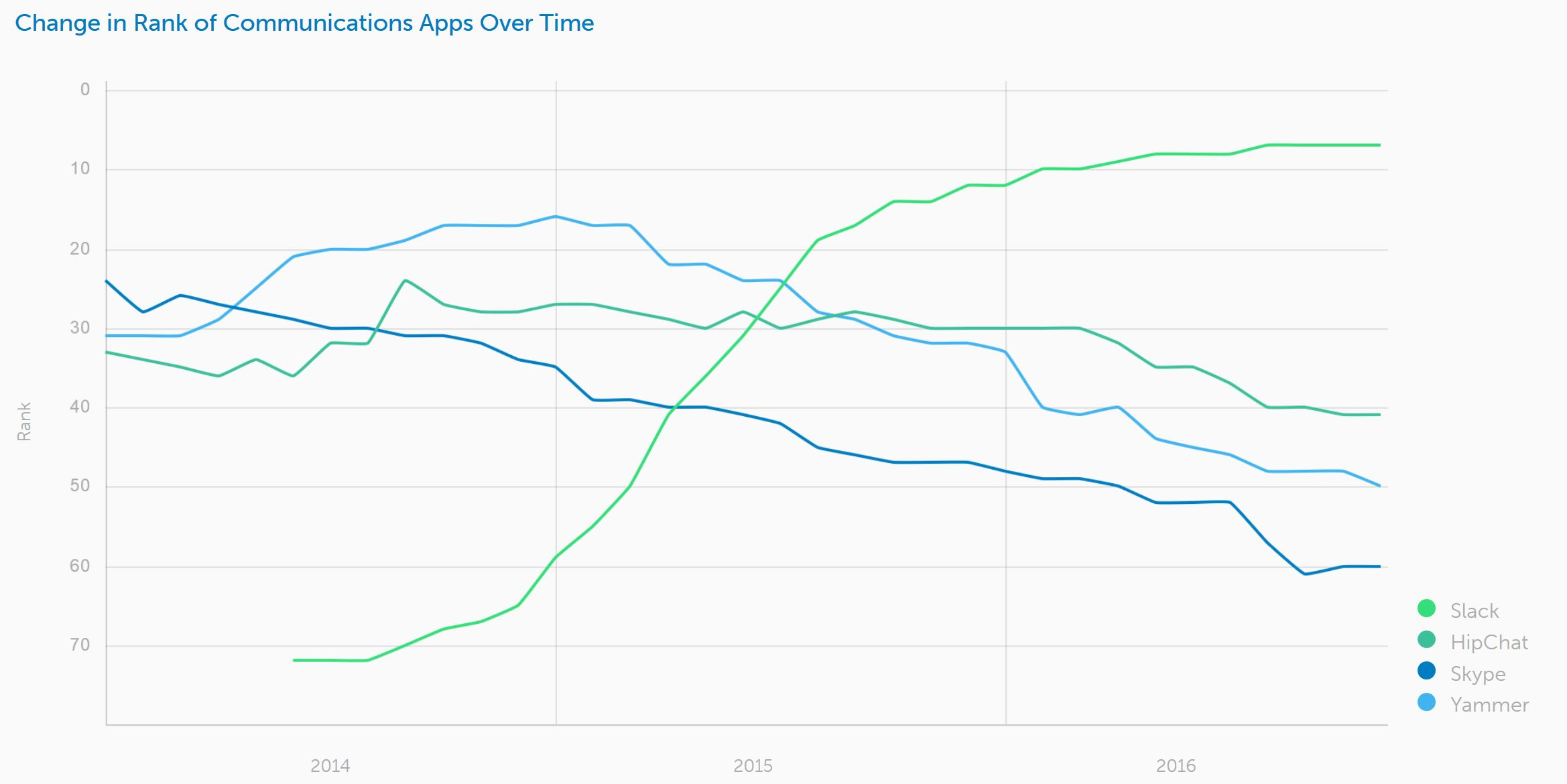 Okta Report: Office 365 is far and away the most popular app among