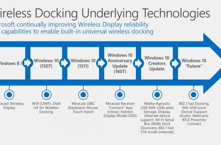 Windows 10 Creators Update will bring support for 802.11ad wireless networks 1