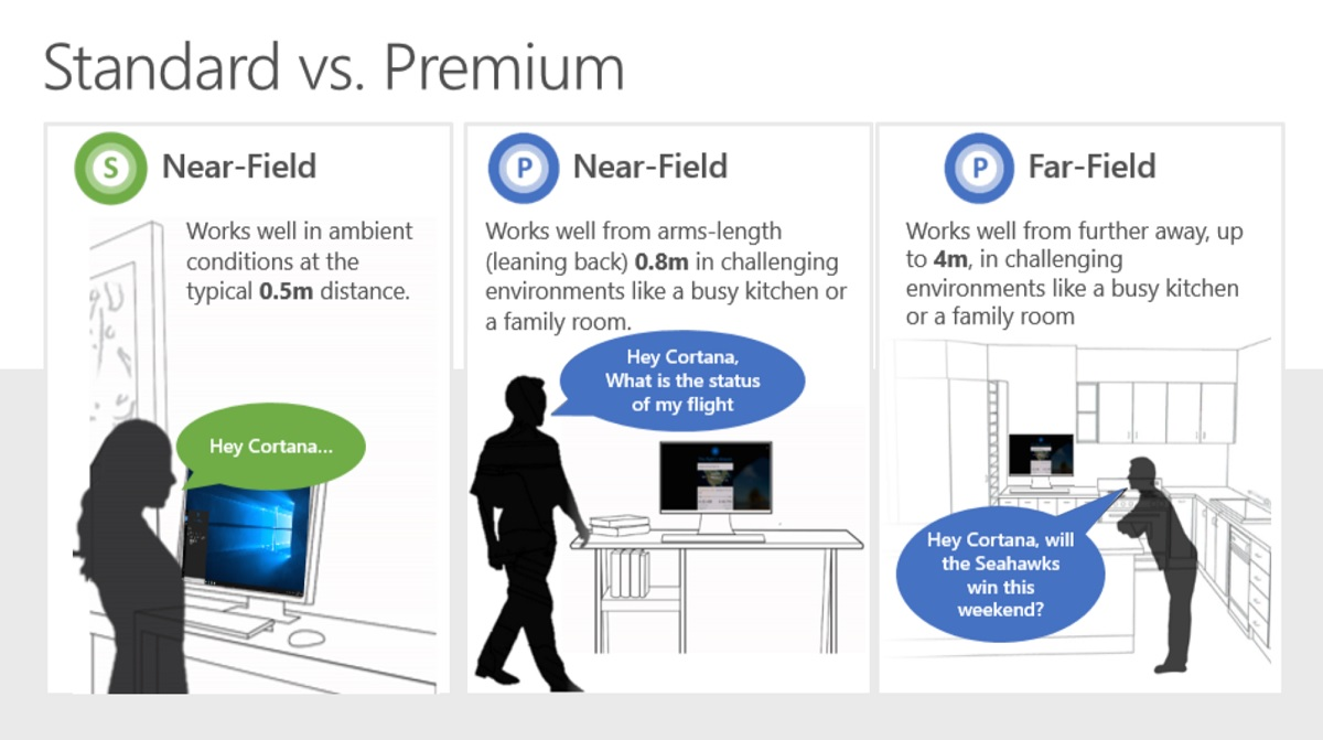 Microsoft details Cortana Wake on Voice and Far-field technology