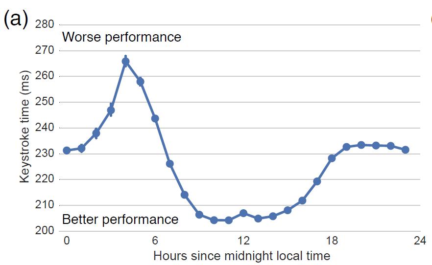 Microsoft's Big Data proves poor sleep impacts performance 2