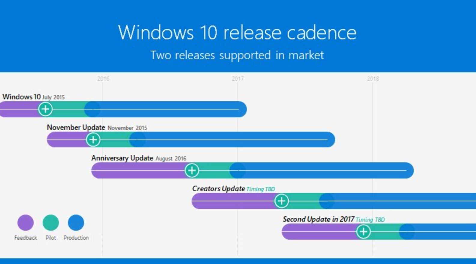 Microsoft confirms second major update for Windows 10 later this year 1