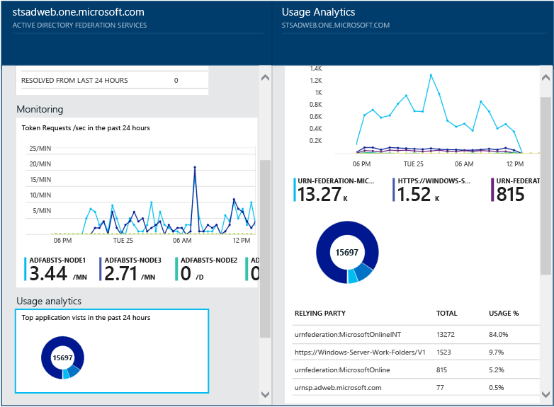 Microsoft announces simplified Azure AD Connect Health licensing model 1