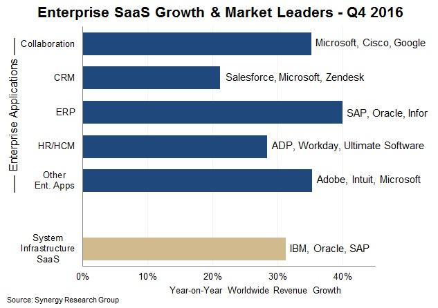 Microsoft leads in enterprise SaaS market for the third successive quarter 1