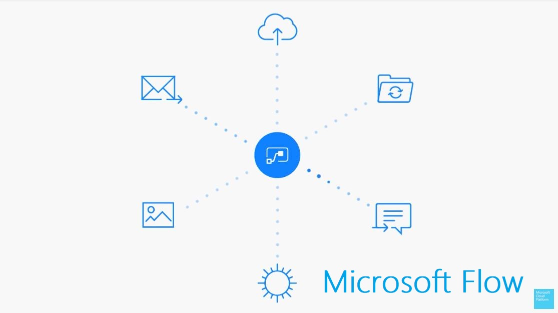 Microsoft Flow updated with support for Microsoft Kaizala