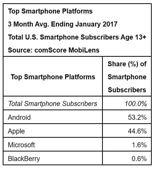 Around 3 million Americans still hanging on to their Windows Phones 2