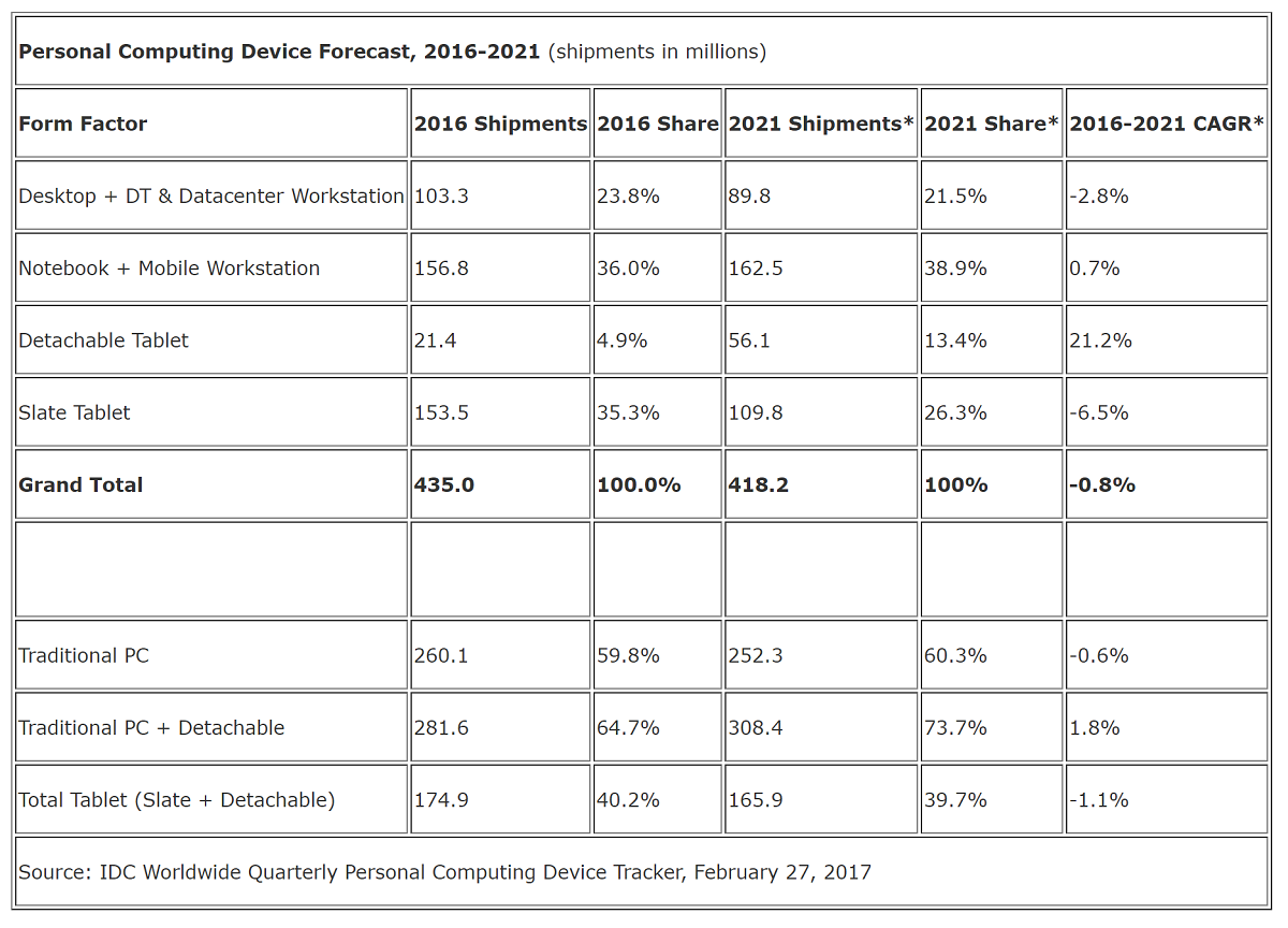 The IDC sees a bright future for Detachable Tablets and Notebooks, as the iPad declines further 2