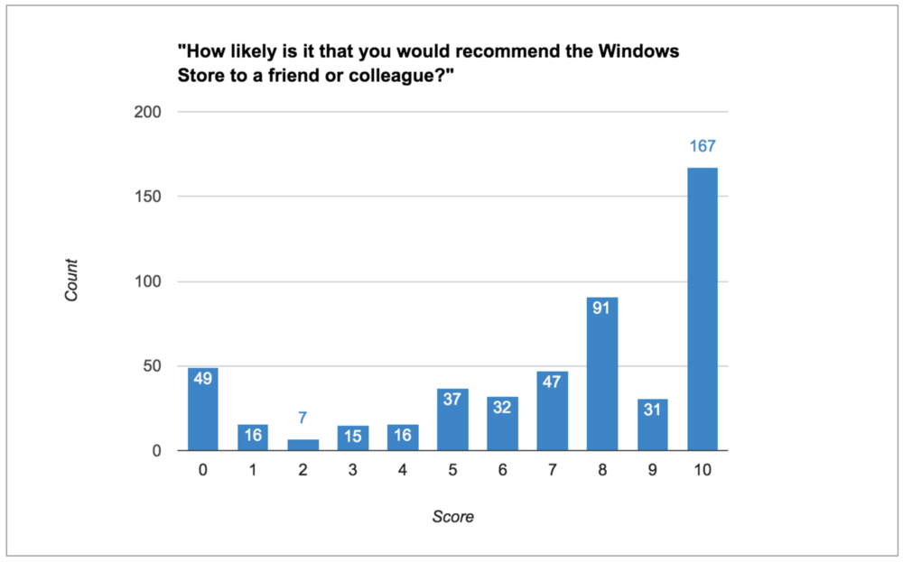 Windows Store survey finds users overall happy with the Store 3