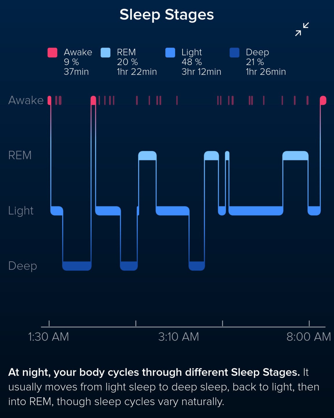 Watch Sleep Stages video