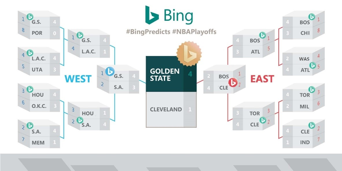 Check out the Bing Predicts NBA Playoffs bracket, Golden ...