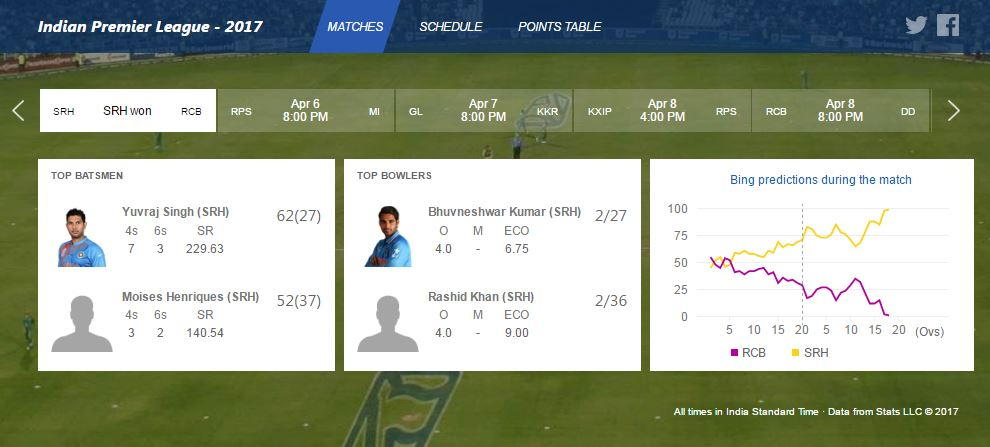 Microsoft Bing launches new search experience for 2017 IPL season 2