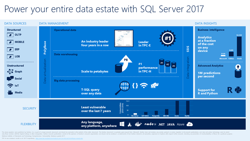 Microsoft's SQL Server 2017 RC1 now available
