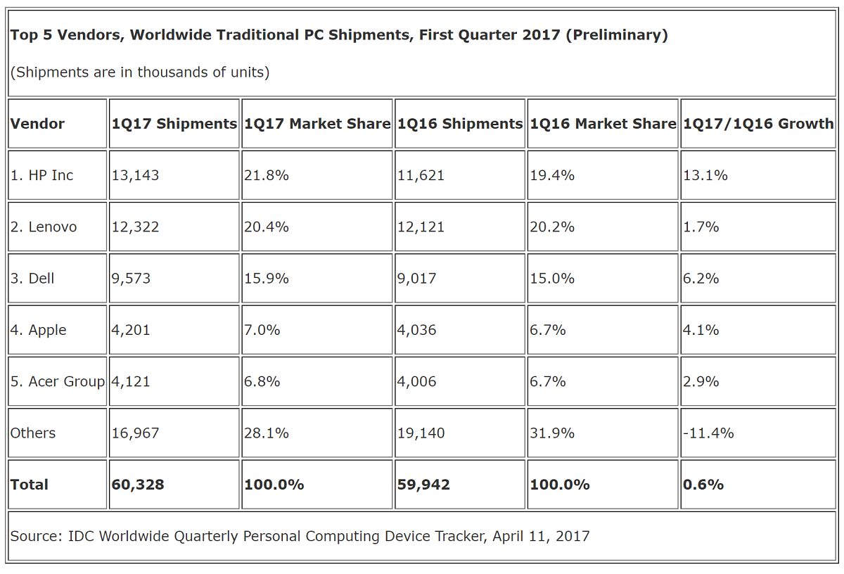 The IDC finds the PC market has bounced back to growth in Q1 2017 for the first time since 2012 2