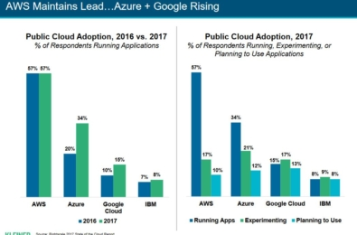 Report: Microsoft Azure is gaining on Amazon AWS in cloud market share 3