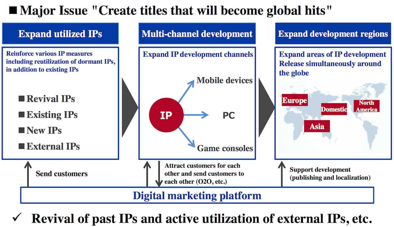 Sega plans revival of major IPs, shifting business focus