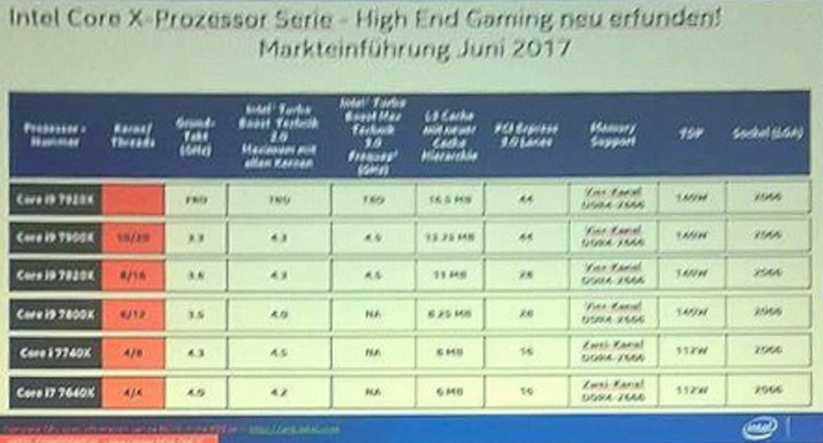Intel prepares its new beast: the new Core i9 with 12 cores