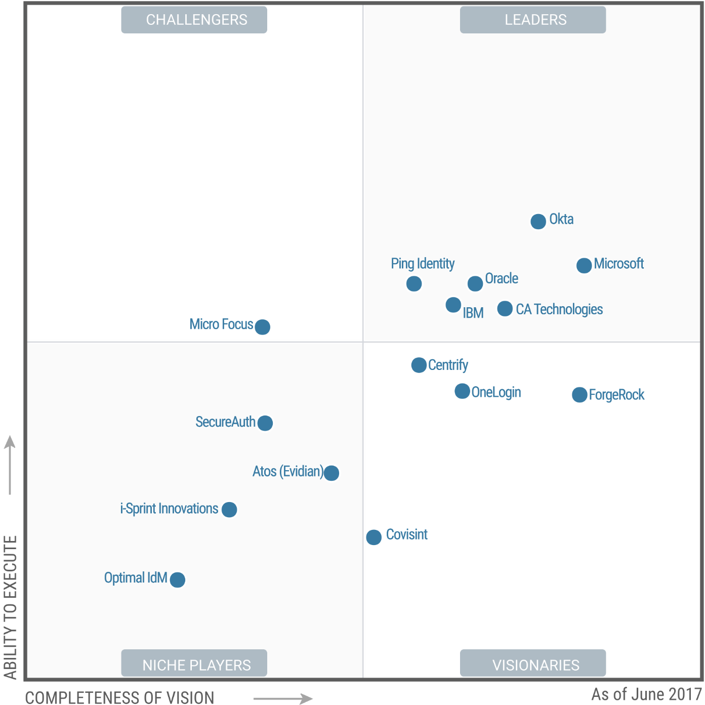 Microsoft Recognized In Leader Quadrant Of Gartner S Magic
