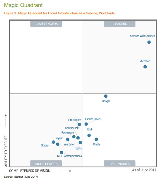 Gartner Confirms What We All Know Miadria