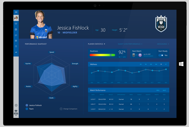 Microsoft launches Sports Performance Platform, a new analytics solution to help athletes and sports teams make better decisions