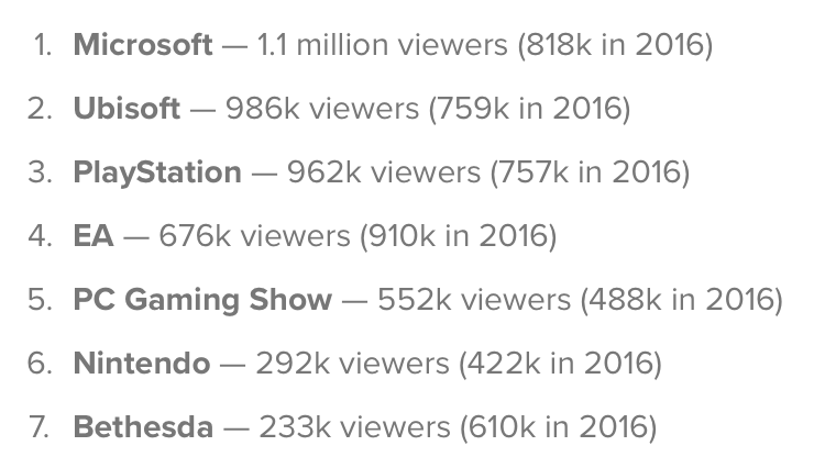 Microsoft's E3 2017 briefing was the most watched conference on Twitch 2
