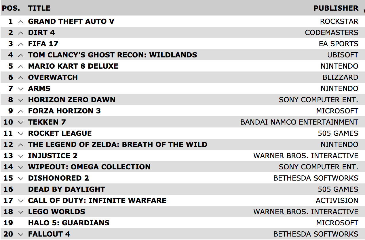 Grand Theft Auto V tops charts again as new games falter