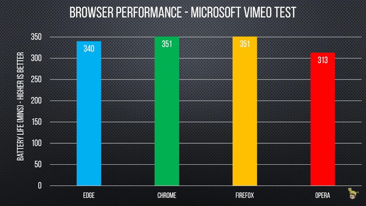 Turns Out You Don T Have To Use Edge To Get The Best Battery Life On Your Laptop Video Mspoweruser