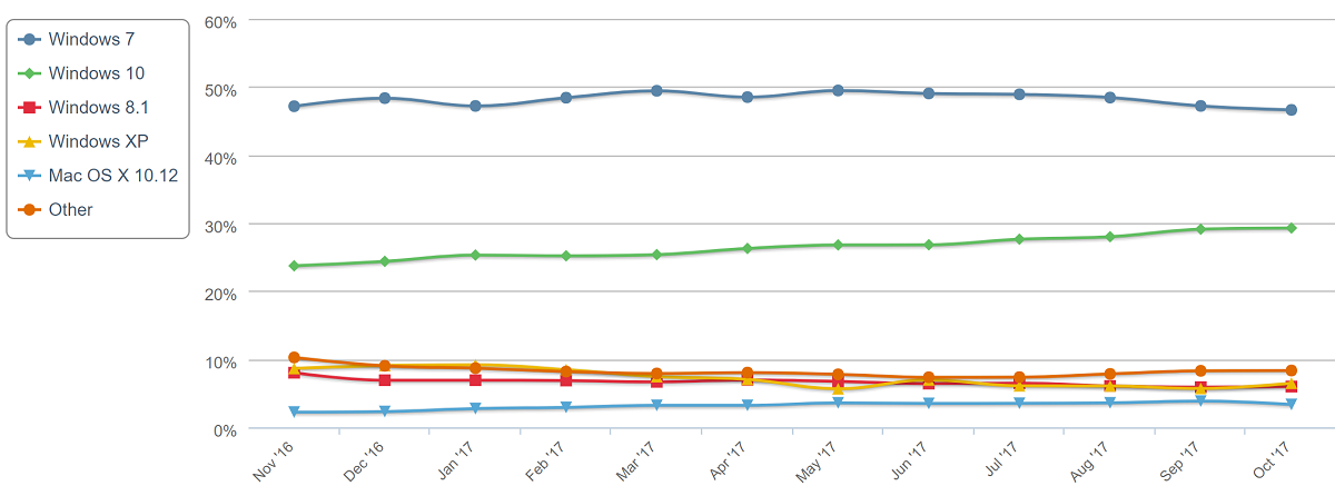 NetMarketShare: No good news for Microsoft in latest OS and Browser numbers 2