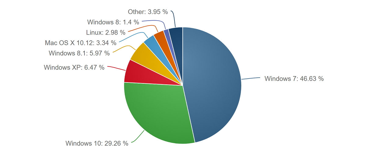NetMarketShare: No good news for Microsoft in latest OS and Browser numbers 1