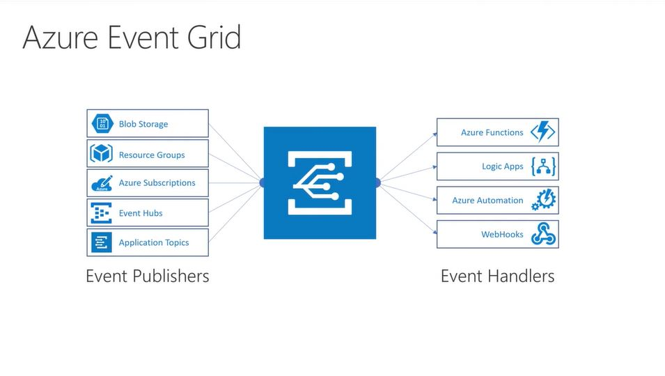 Microsoft takes the wraps off new Azure Event Grid service