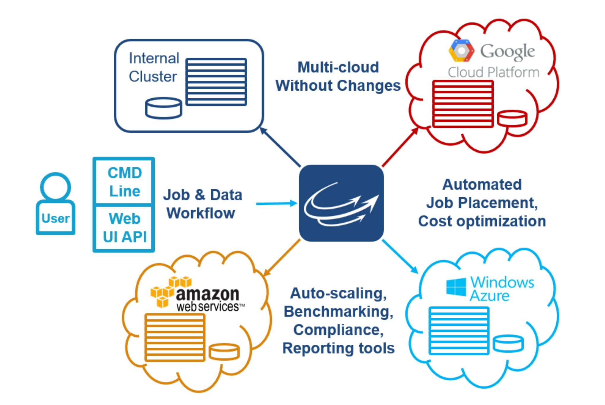 Microsoft azure cloud computing platform services - In Addition To Microsoft Azure It Also Works With Other Public Cloud Providers Like Amazon Web Services And Google Cloud Platform