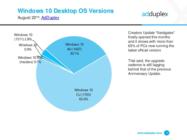 Windows 10 users aren't updating to the Creators Update fast enough 2